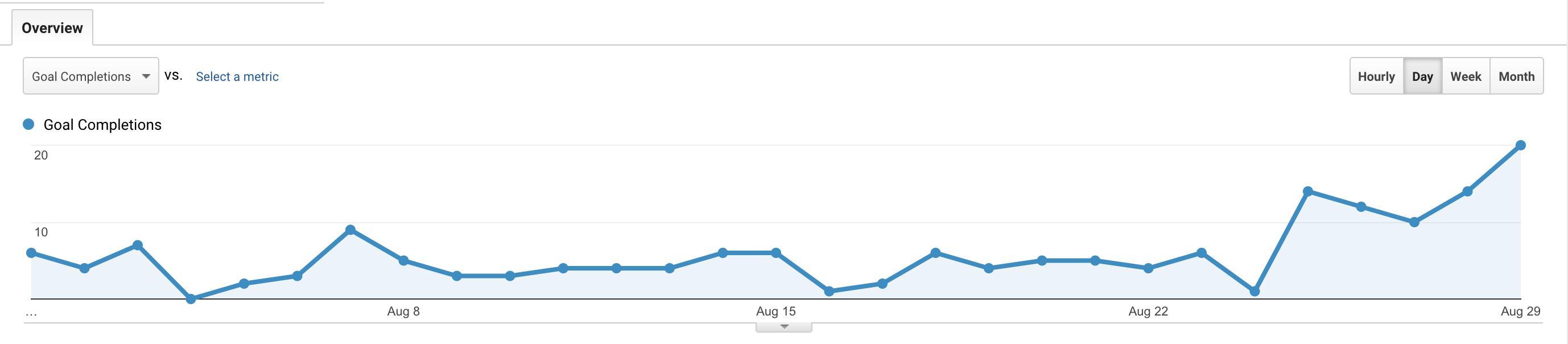 screen shot of real Fishpool Marketing lead generation data